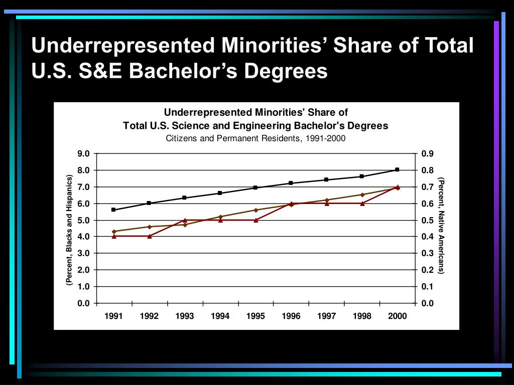 Underrepresented Minorities' Share of Total U.S. S&E Bachelor's Degrees