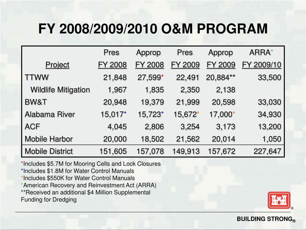 FY 2008/2009/2010 O&M PROGRAM