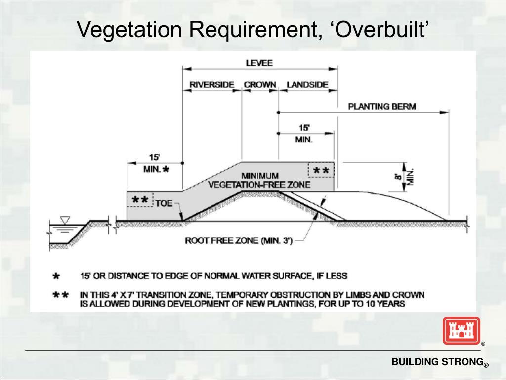 Vegetation Requirement, 'Overbuilt'