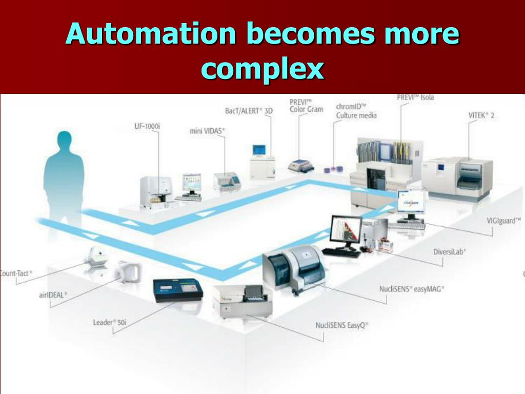 Automation becomes more complex