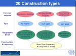 20 construction types