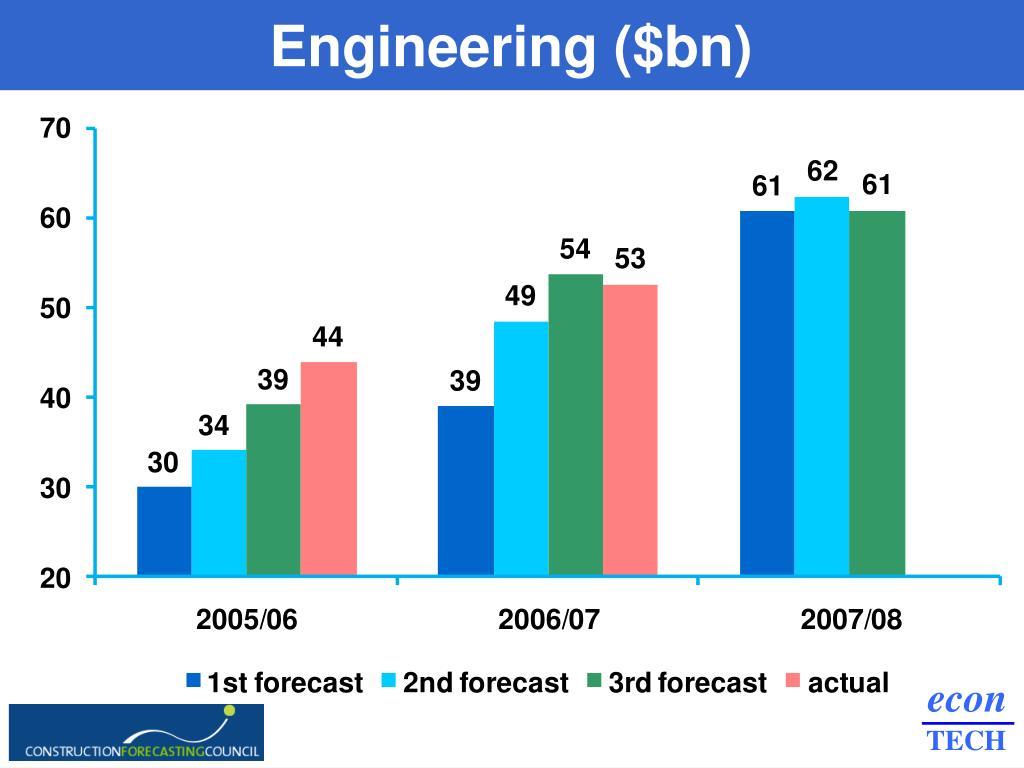 Engineering ($bn)