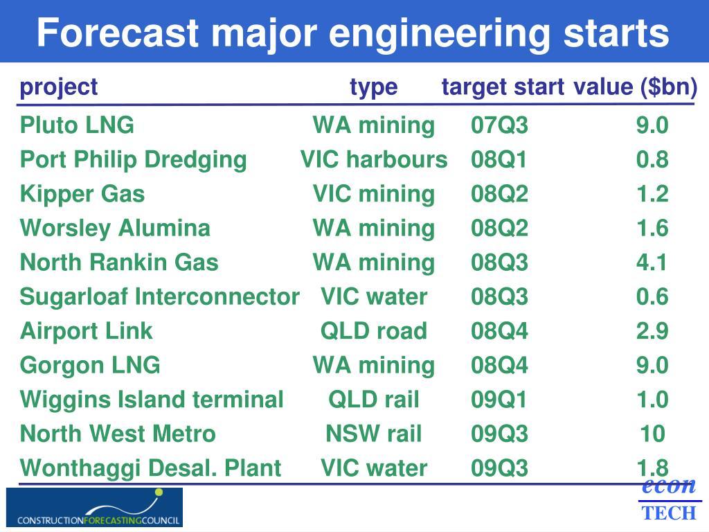 Forecast major engineering starts