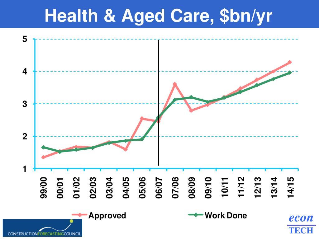Health & Aged Care, $bn/yr