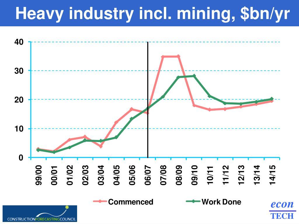 Heavy industry incl. mining, $bn/yr