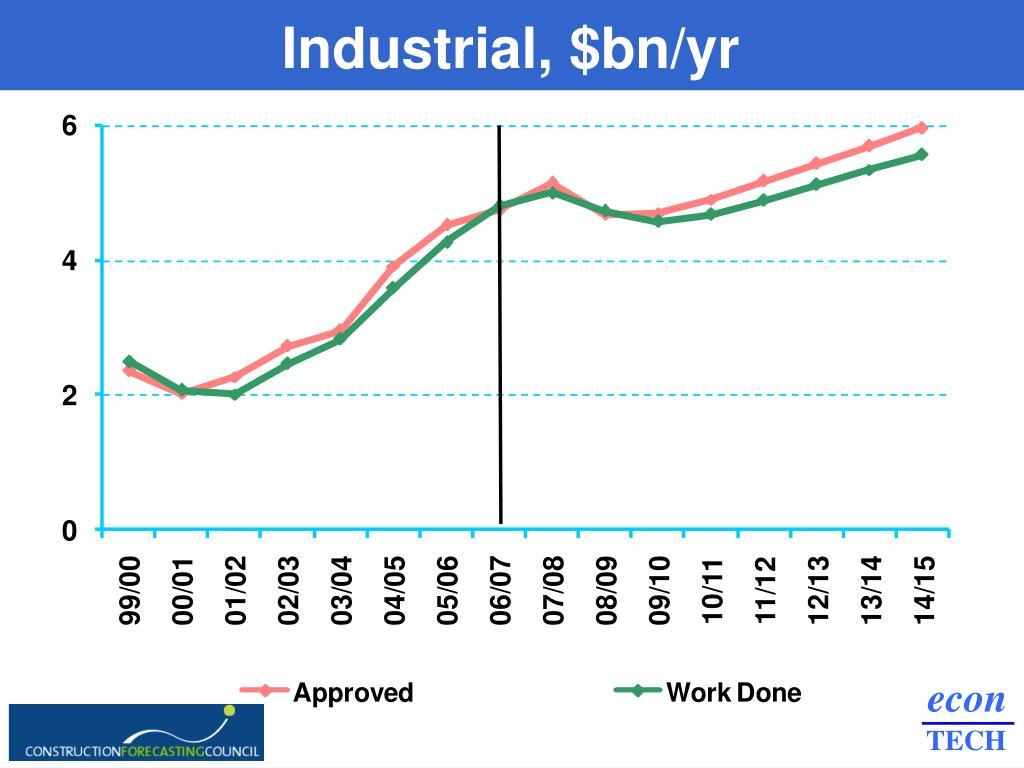 Industrial, $bn/yr
