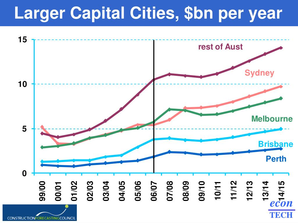 Larger Capital Cities, $bn per year