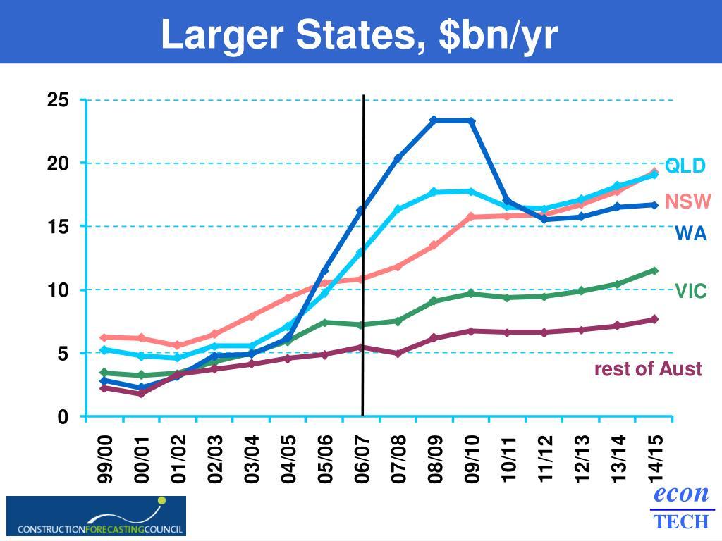 Larger States