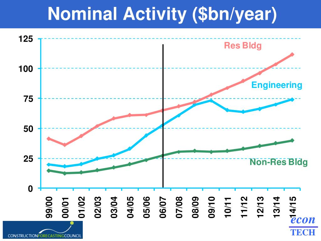 Nominal Activity ($bn/year)