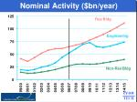 nominal activity bn year