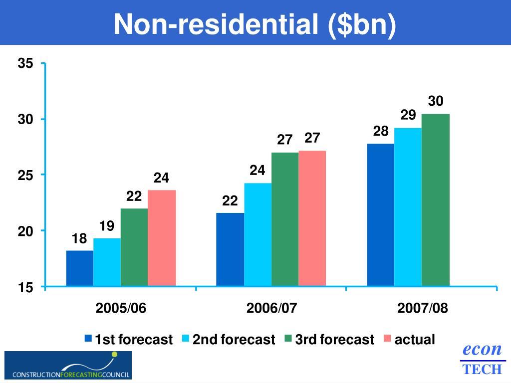 Non-residential ($bn)