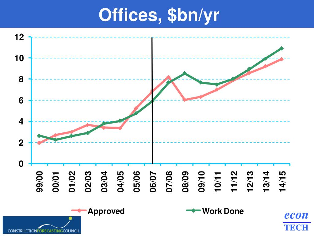 Offices, $bn/yr