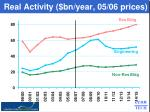 real activity bn year 05 06 prices