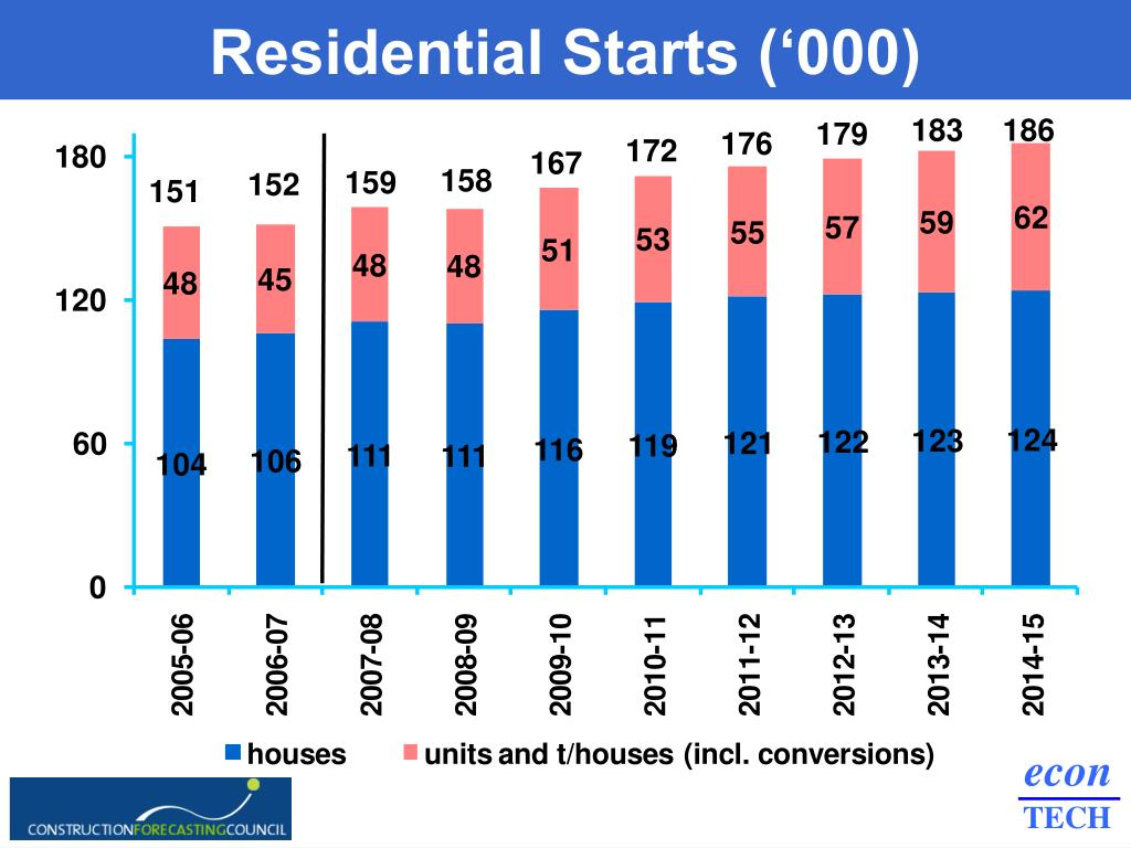 Residential Starts ('000)