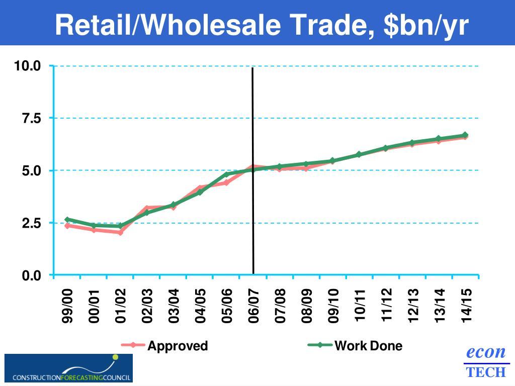Retail/Wholesale Trade, $bn/yr