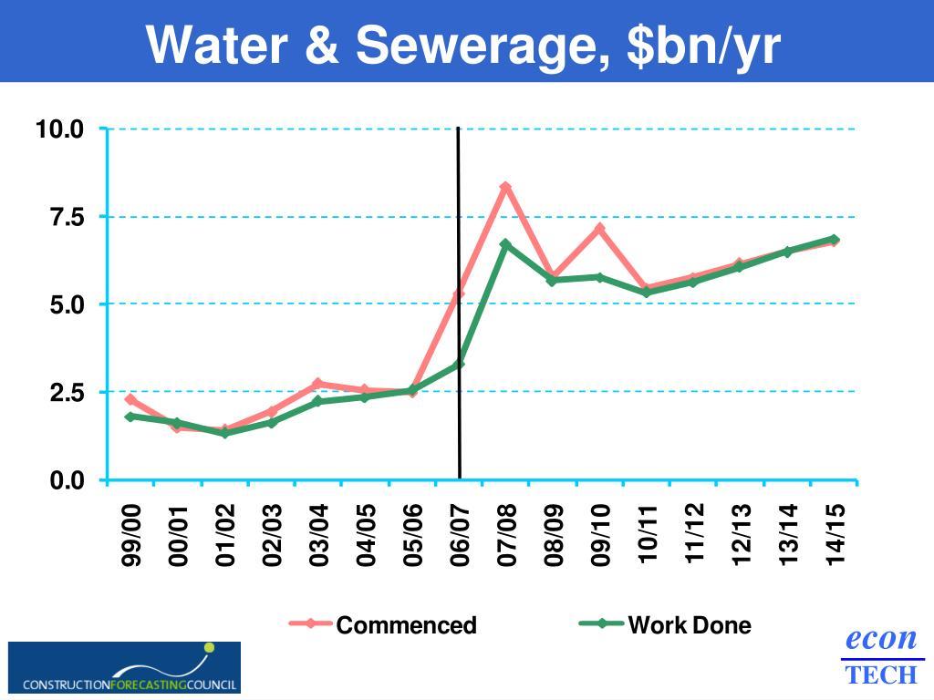 Water & Sewerage, $bn/yr