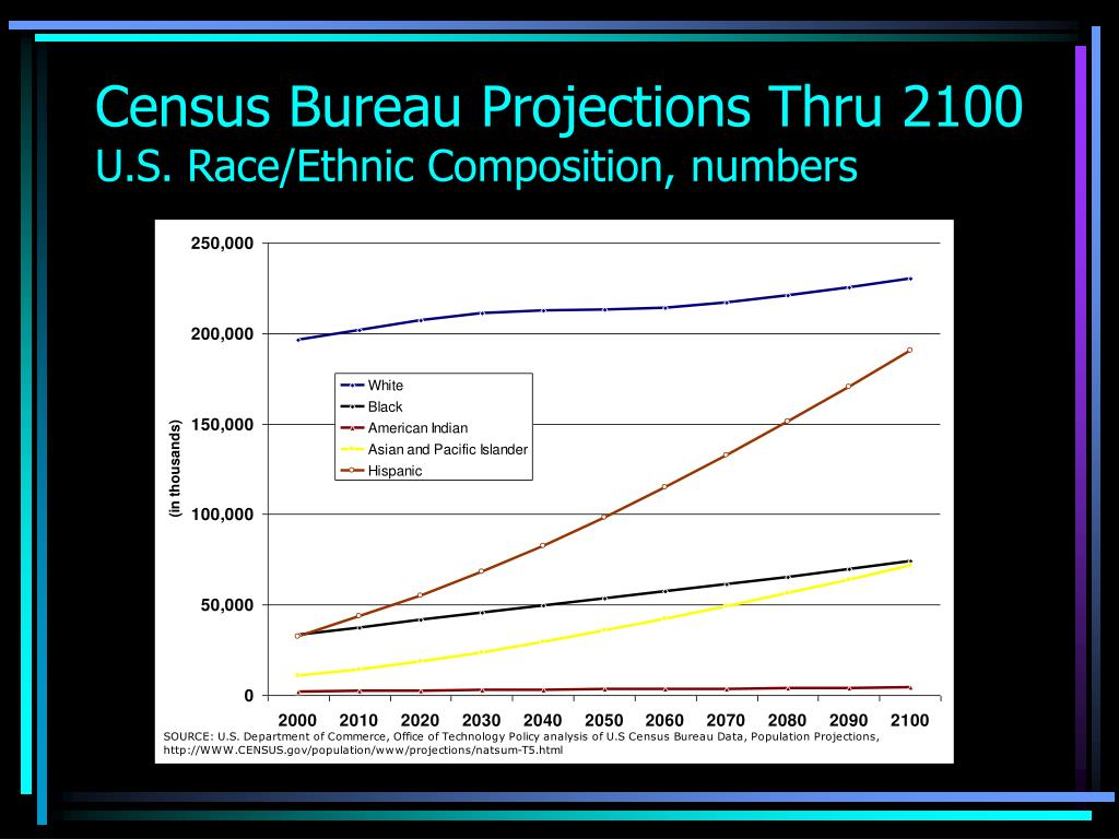 Census Bureau Projections Thru 2100
