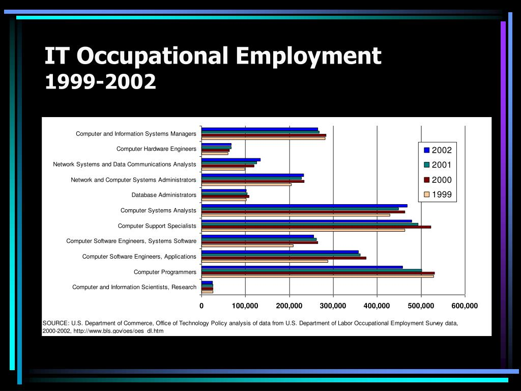 IT Occupational Employment