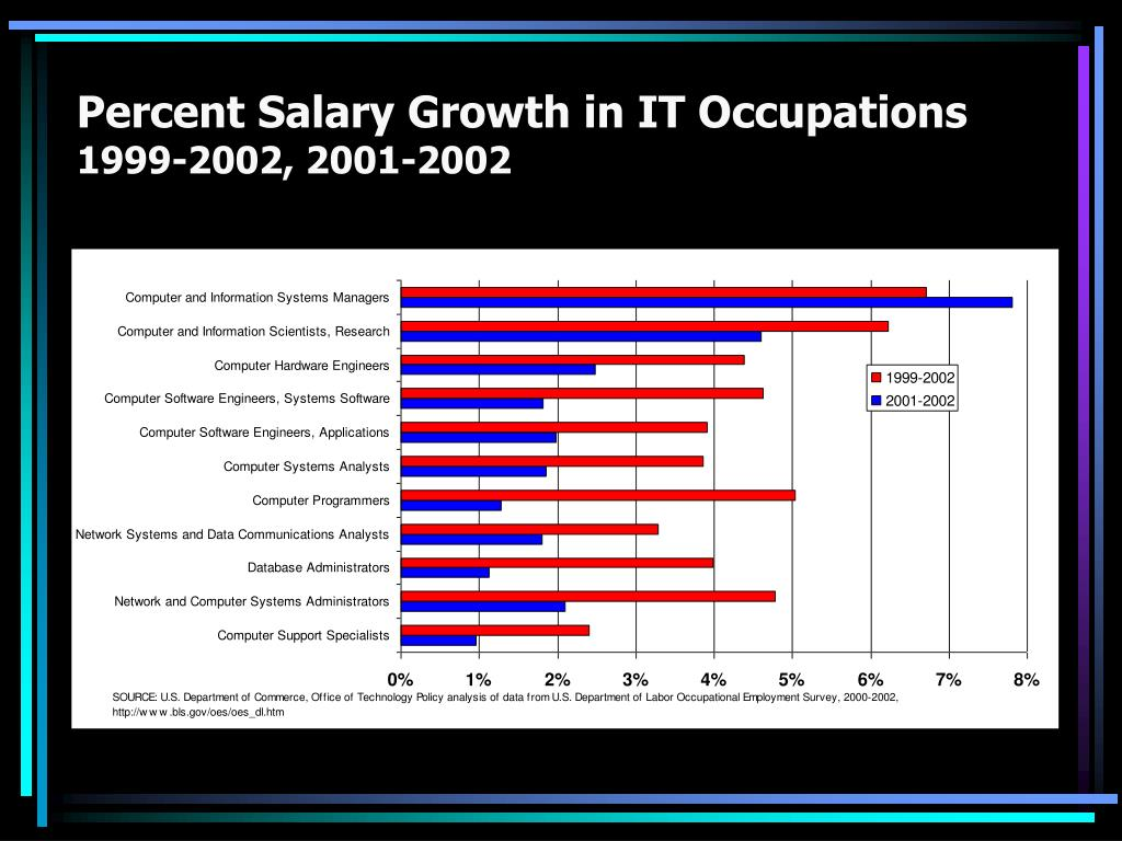 Percent Salary Growth in IT Occupations
