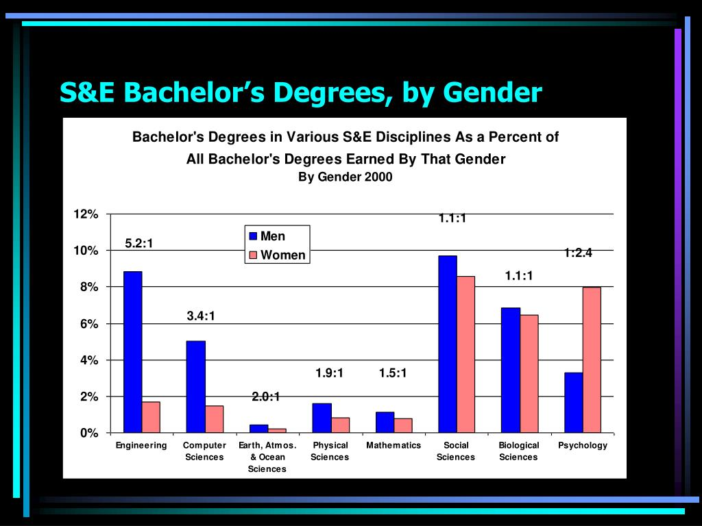 S&E Bachelor's Degrees, by Gender