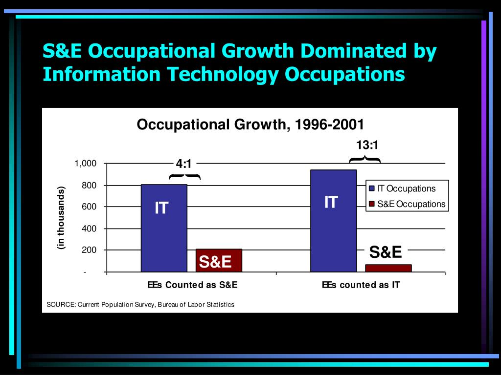S&E Occupational Growth Dominated by Information Technology Occupations