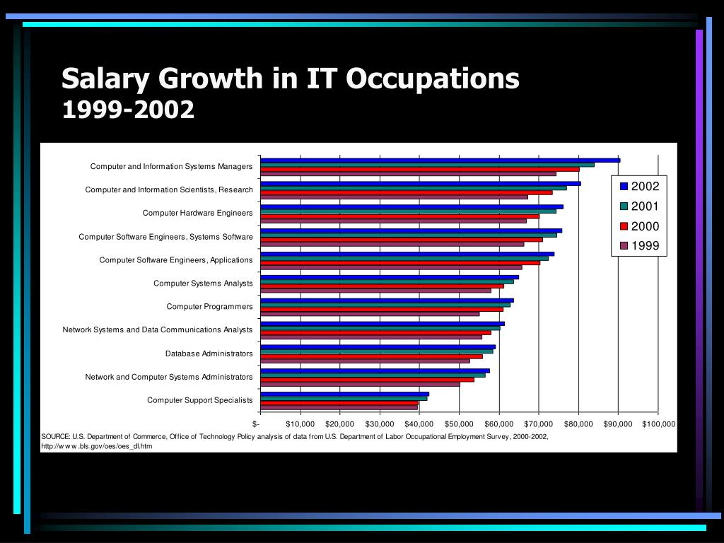 Salary Growth in IT Occupations