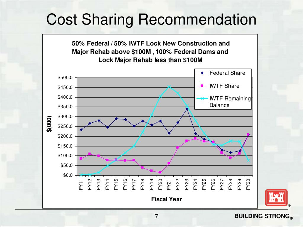 Cost Sharing Recommendation