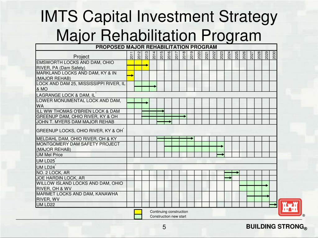 IMTS Capital Investment Strategy