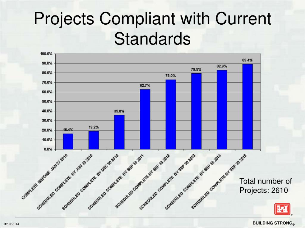 Projects Compliant with Current Standards