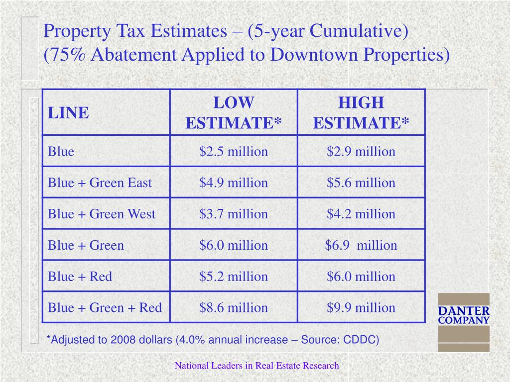 Property Tax Estimates – (5-year Cumulative)
