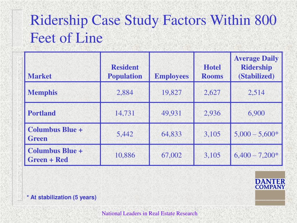 Ridership Case Study Factors Within 800 Feet of Line