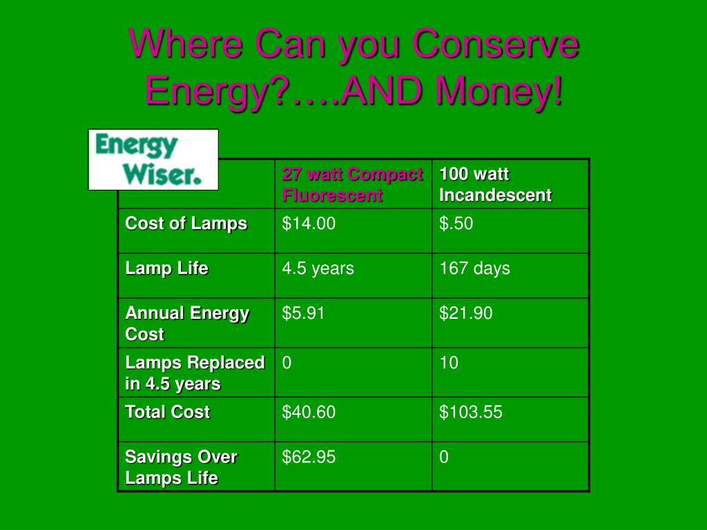 Where Can you Conserve Energy?….AND Money!