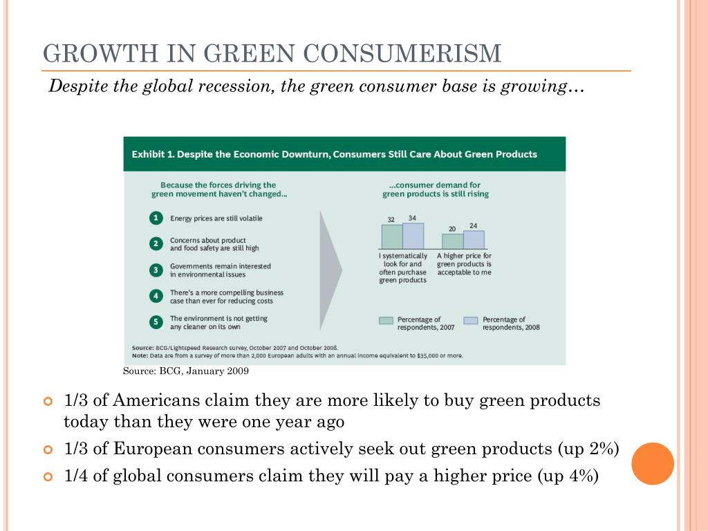 GROWTH IN GREEN CONSUMERISM