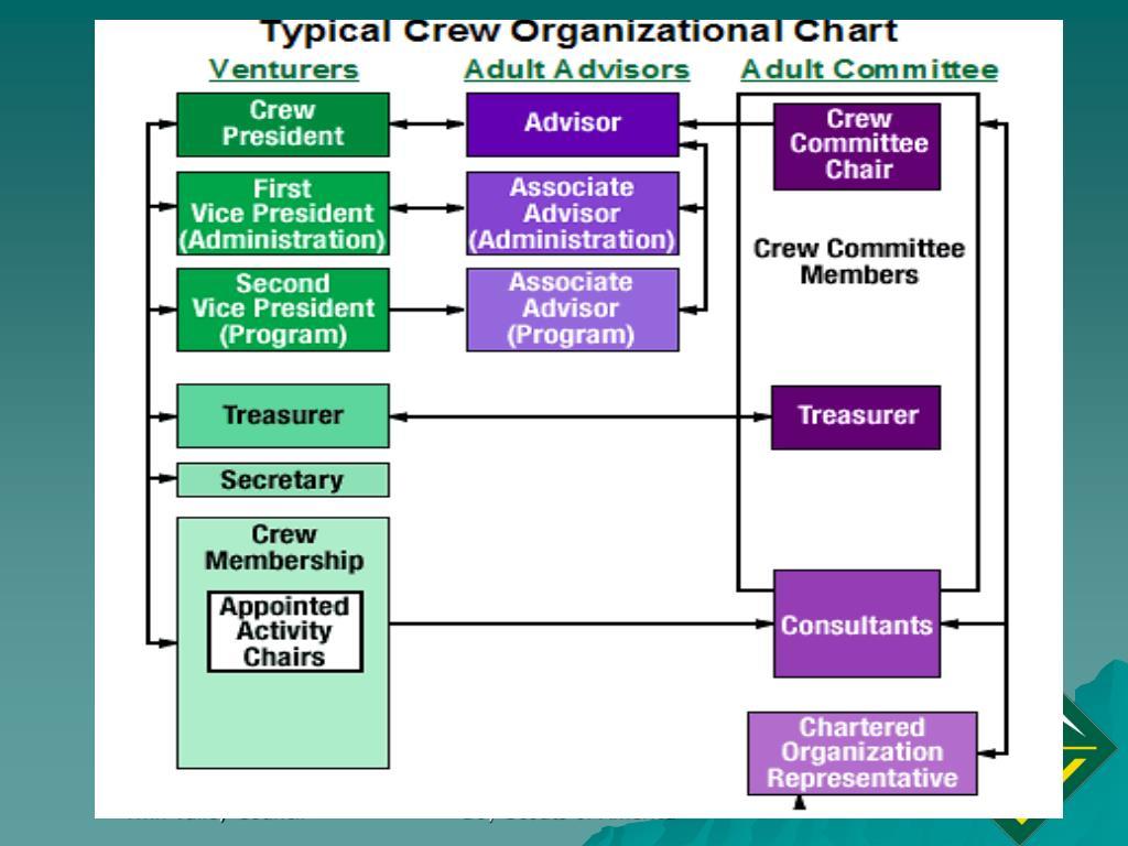 Crew Organizational Chart