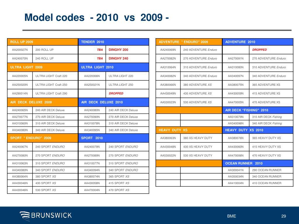Model codes  - 2010  vs  2009 -