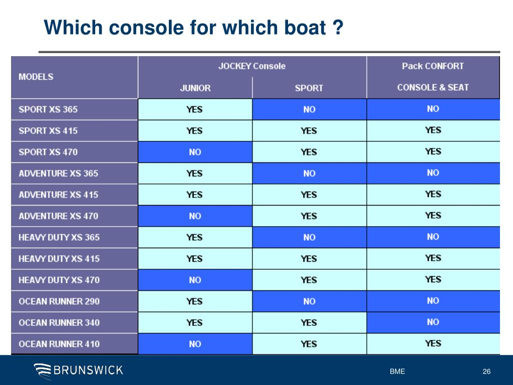 Which console for which boat ?