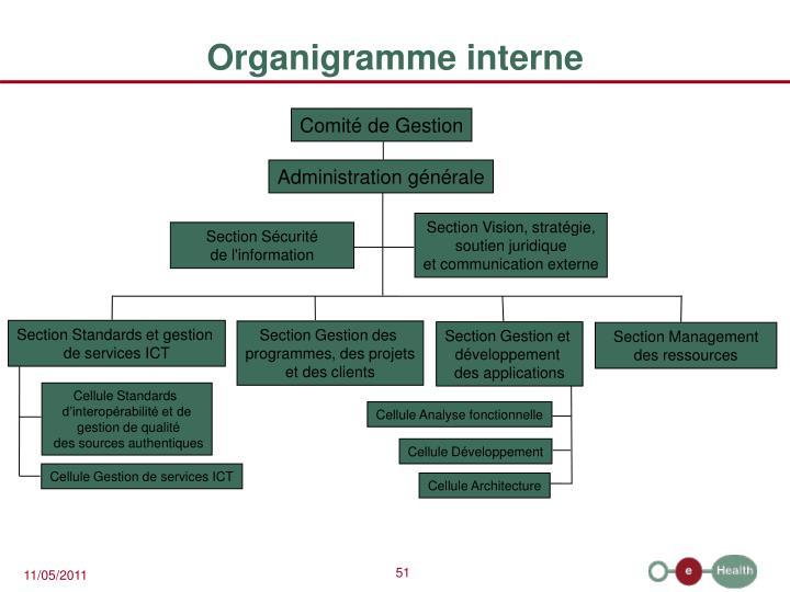 Organigramme interne