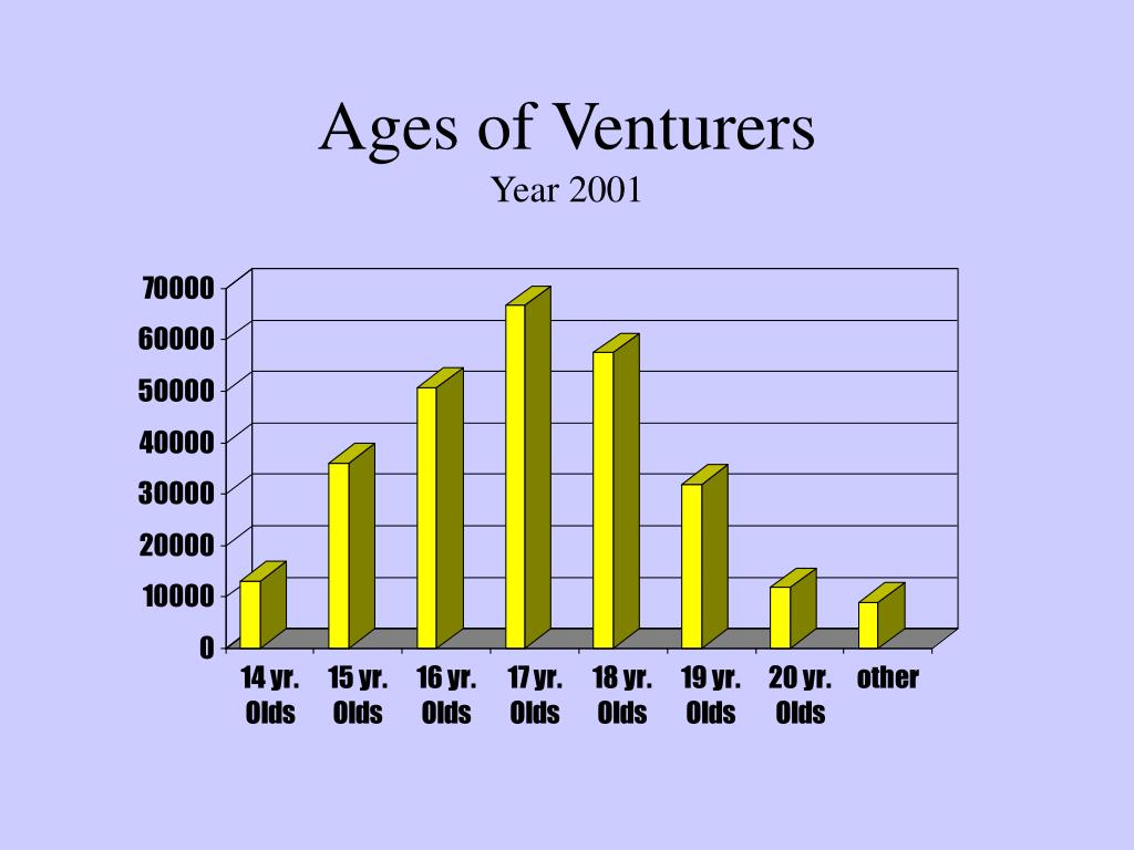 Ages of Venturers