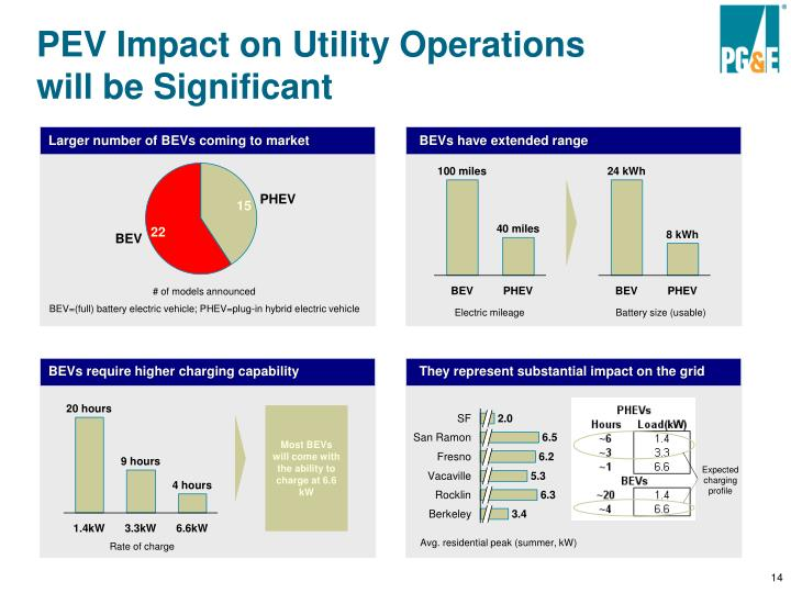 PEV Impact on Utility Operations