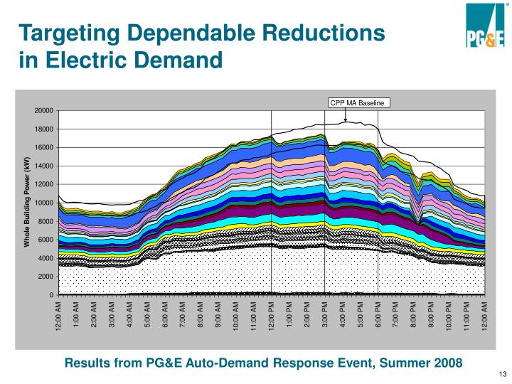 Targeting Dependable Reductions