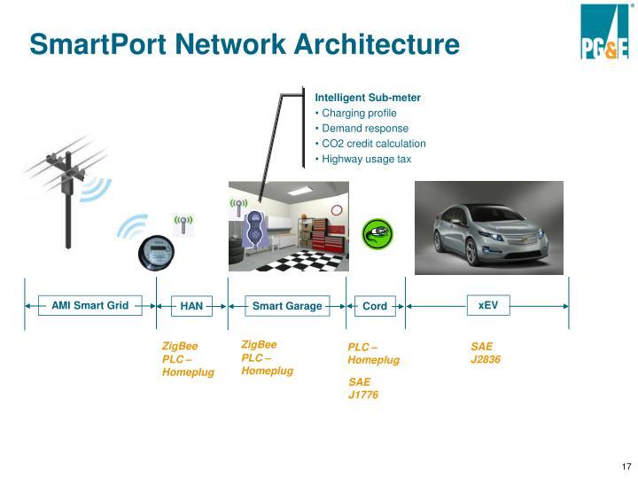 SmartPort Network Architecture