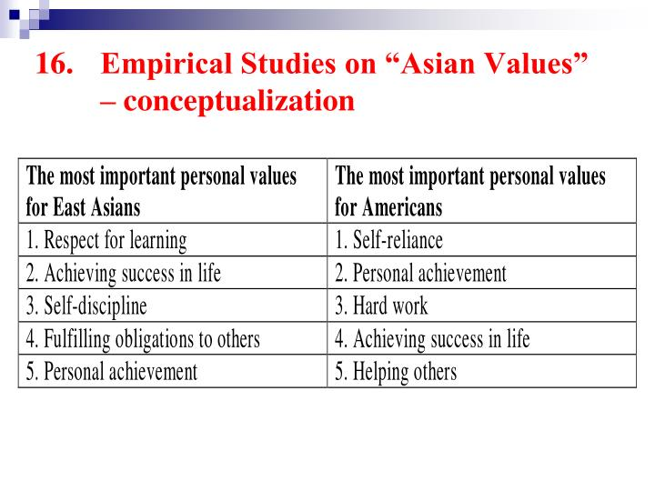 "16.	Empirical Studies on ""Asian Values"" 	– conceptualization"