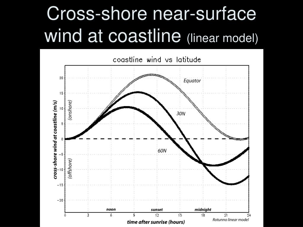 Cross-shore near-surface wind at coastline