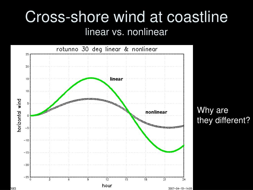 Cross-shore wind at coastline