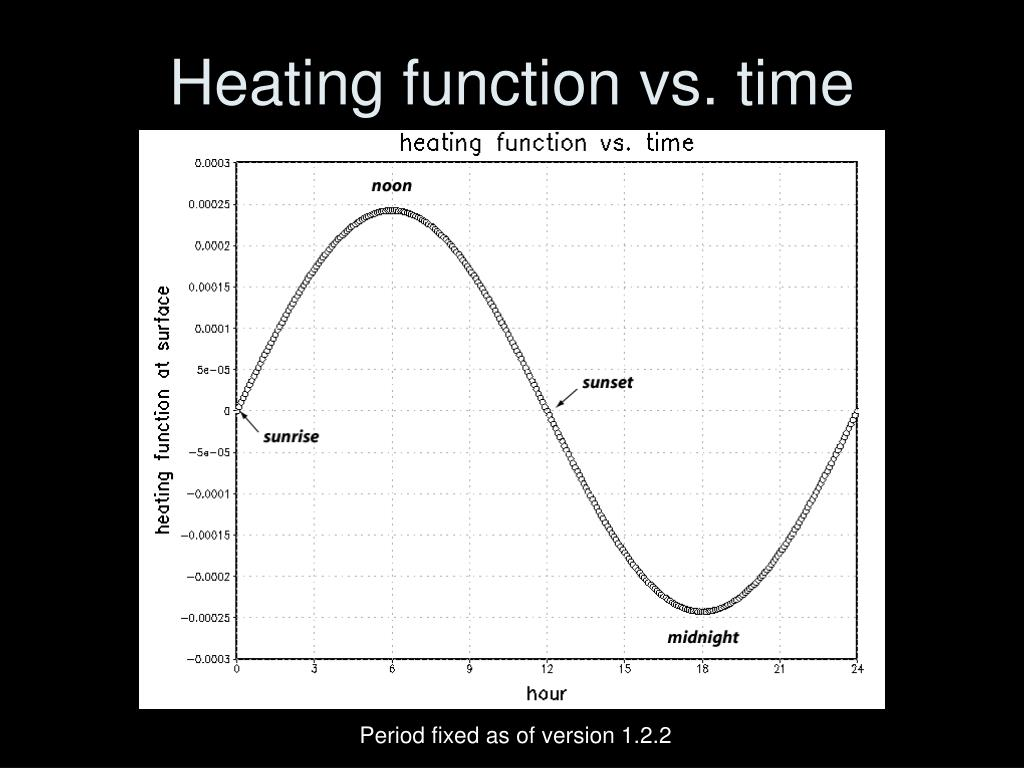 Heating function vs. time