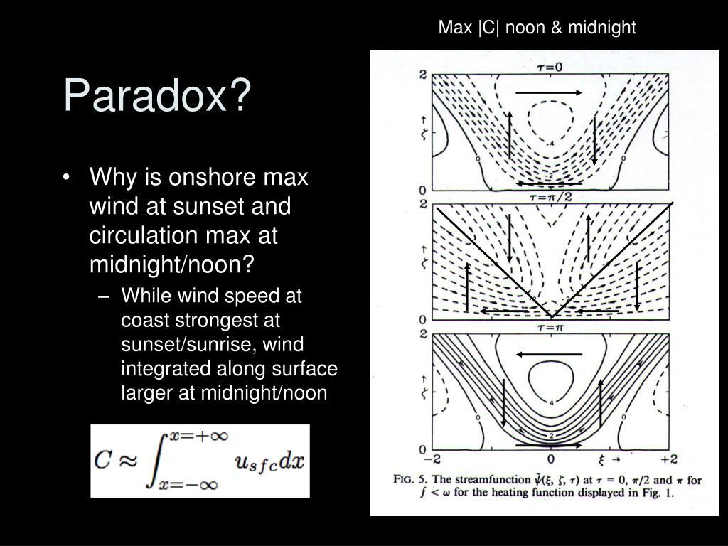 Max |C| noon & midnight