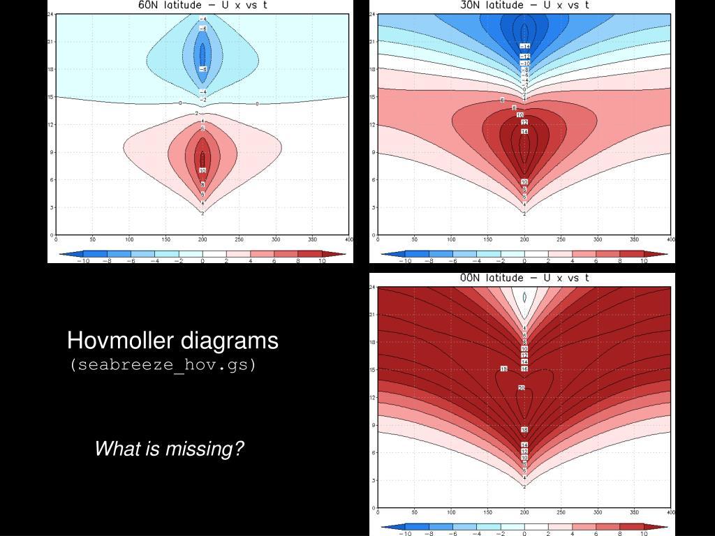 Hovmoller diagrams