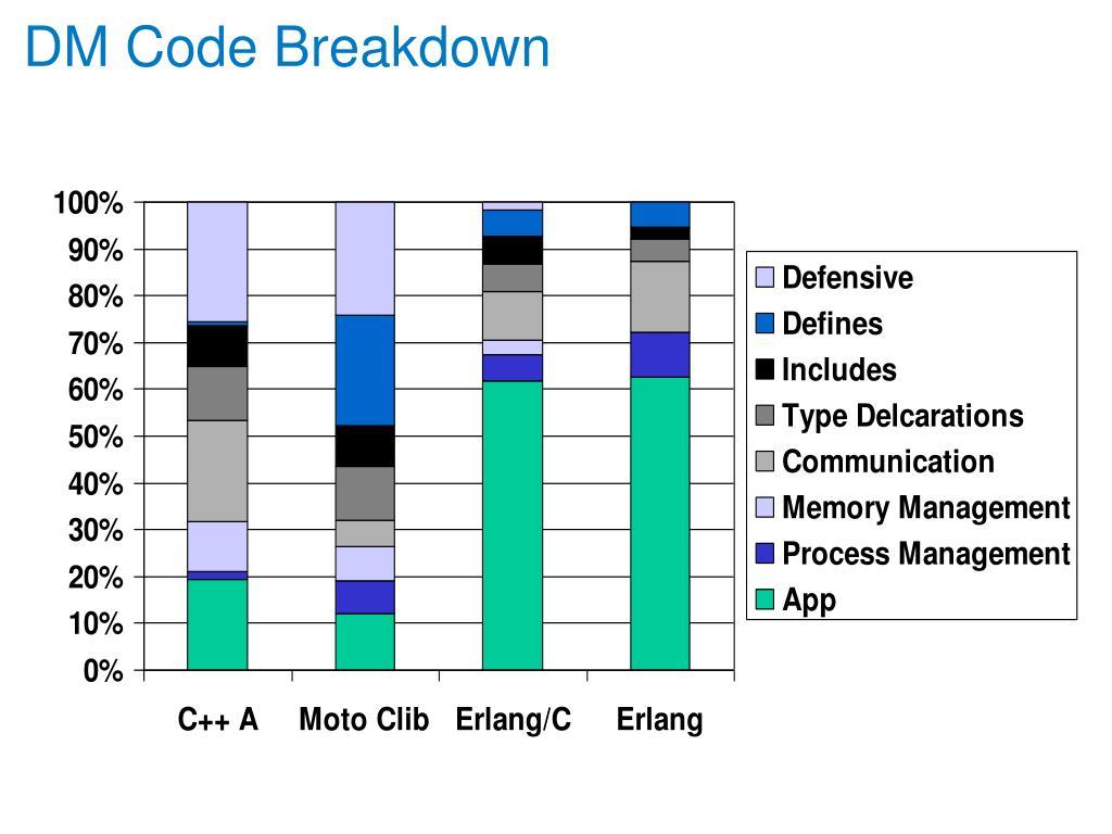 DM Code Breakdown