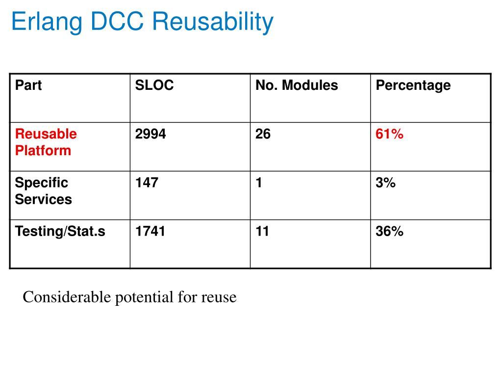 Erlang DCC Reusability
