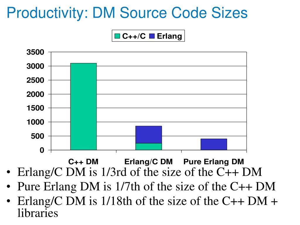 Productivity: DM Source Code Sizes